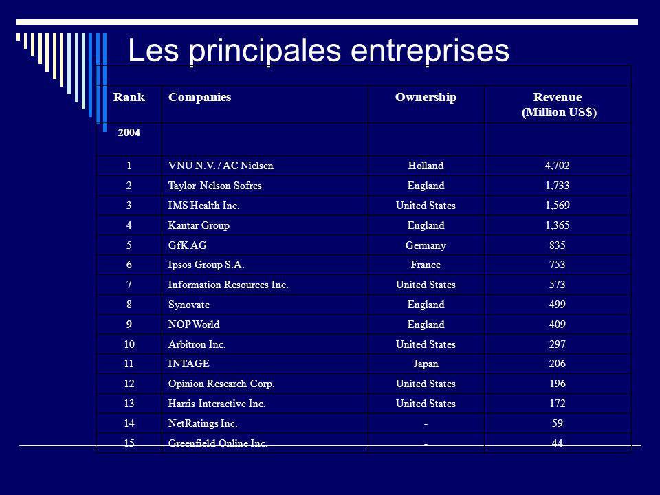 Les principales entreprises