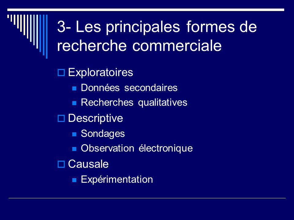 3- Les principales formes de recherche commerciale