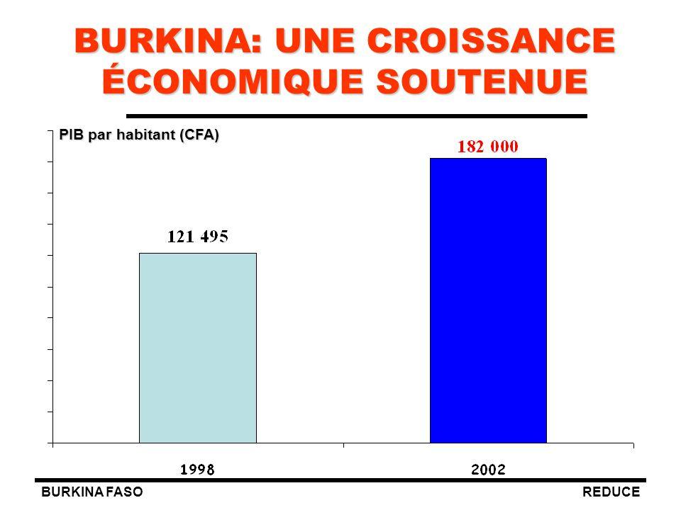BURKINA: UNE CROISSANCE ÉCONOMIQUE SOUTENUE