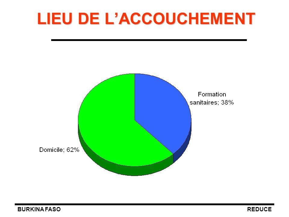 LIEU DE L'ACCOUCHEMENT