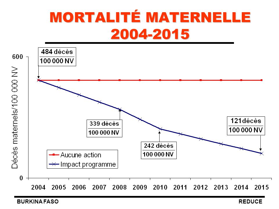 MORTALITÉ MATERNELLE 2004-2015