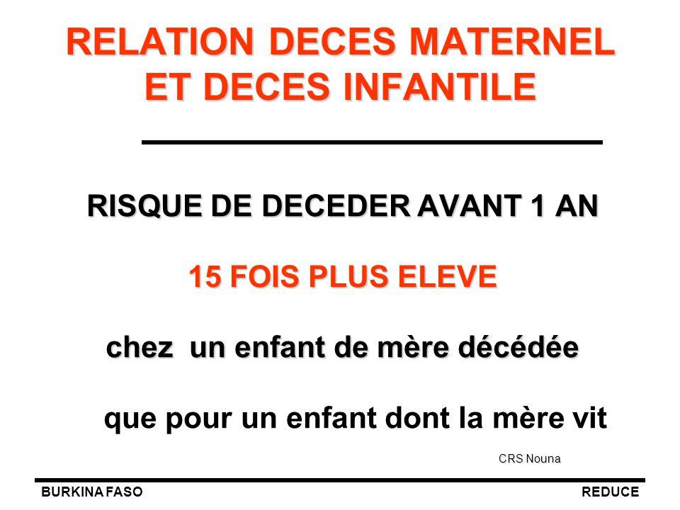 RELATION DECES MATERNEL ET DECES INFANTILE