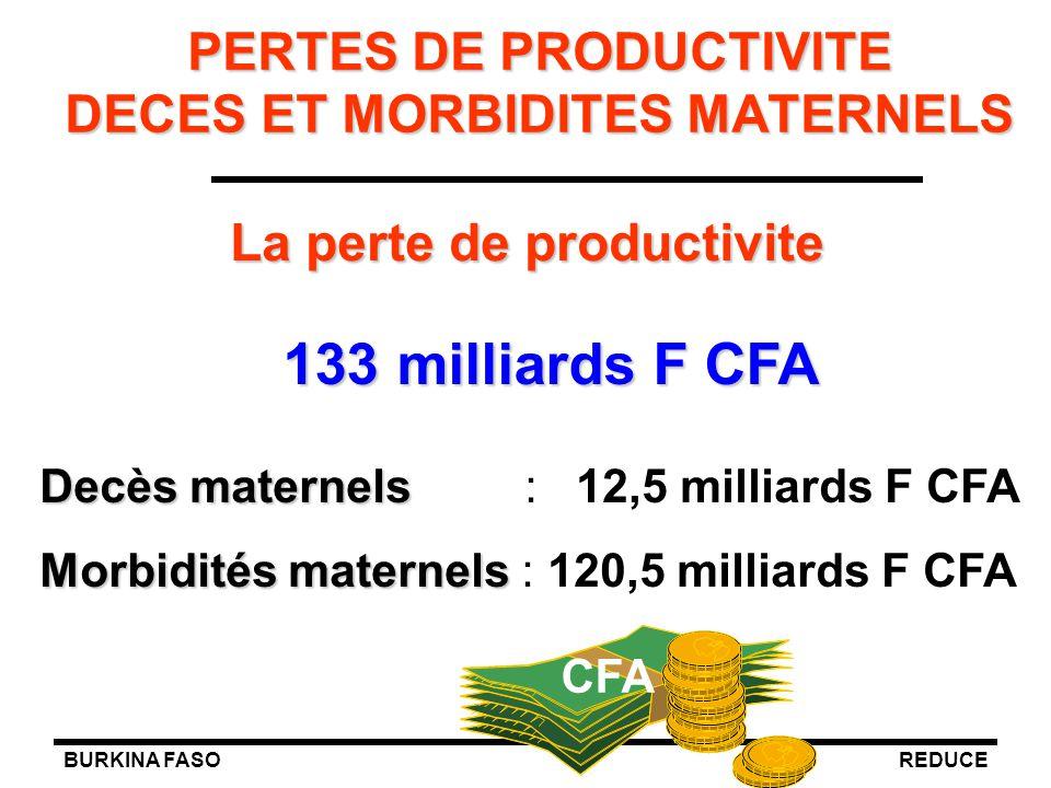 PERTES DE PRODUCTIVITE DECES ET MORBIDITES MATERNELS