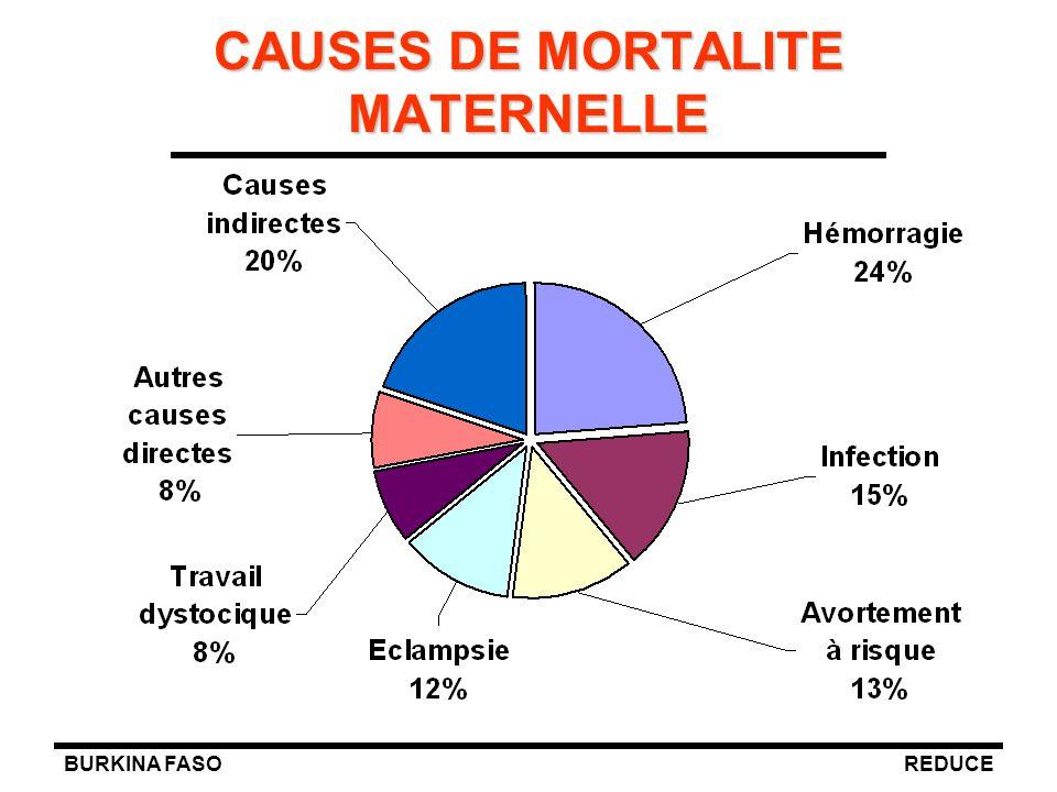 CAUSES DE MORTALITE MATERNELLE