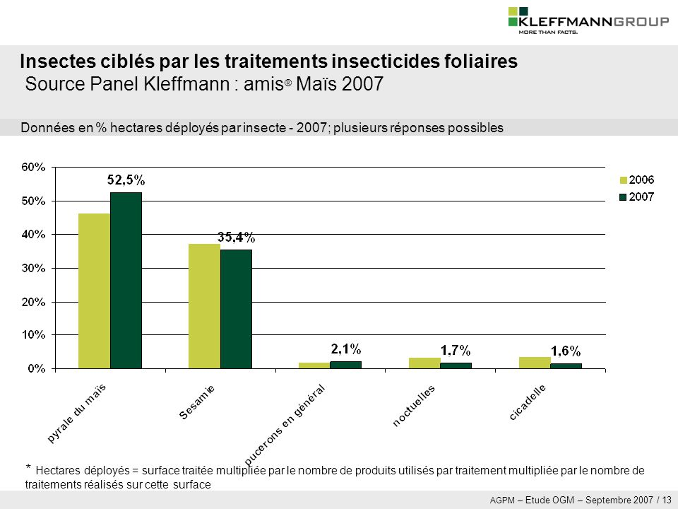 Insectes ciblés par les traitements insecticides foliaires Source Panel Kleffmann : amis® Maïs 2007