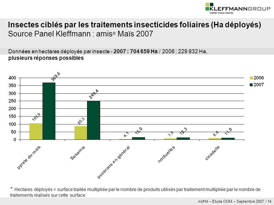 Insectes ciblés par les traitements insecticides foliaires (Ha déployés) Source Panel Kleffmann : amis® Maïs 2007