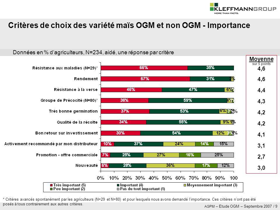 Critères de choix des variété maïs OGM et non OGM - Importance