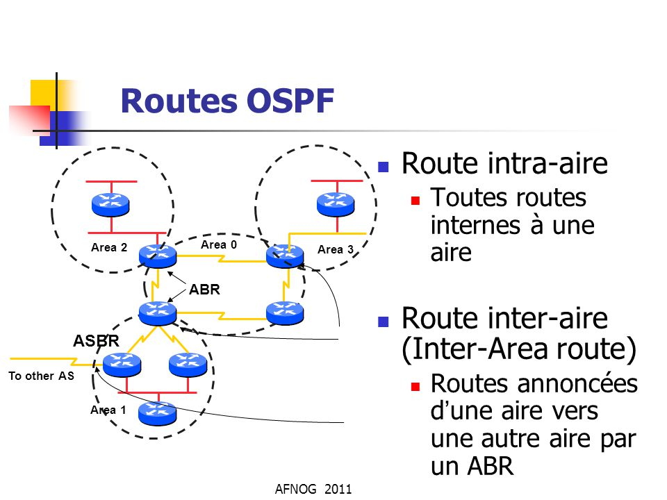 Routes OSPF Route intra-aire Route inter-aire (Inter-Area route)‏
