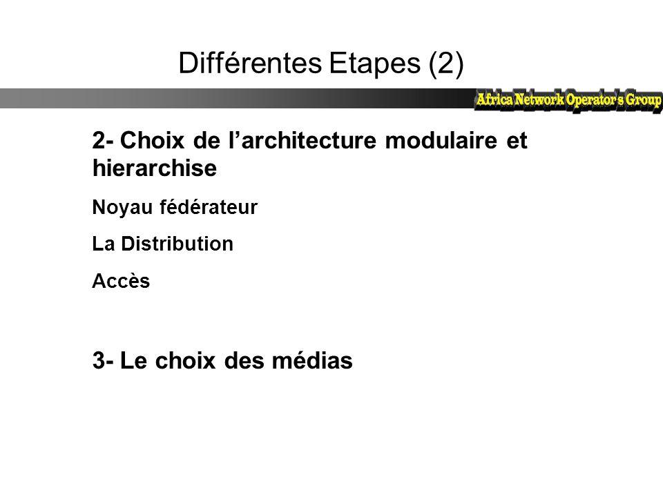 Différentes Etapes (2) 2- Choix de l'architecture modulaire et hierarchise. Noyau fédérateur. La Distribution.