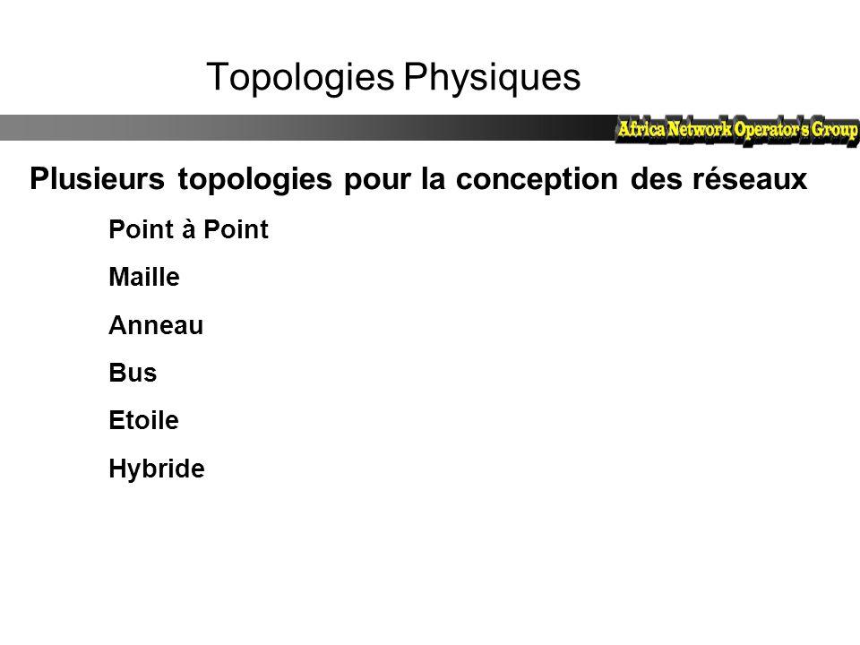 Topologies Physiques Plusieurs topologies pour la conception des réseaux. Point à Point. Maille. Anneau.