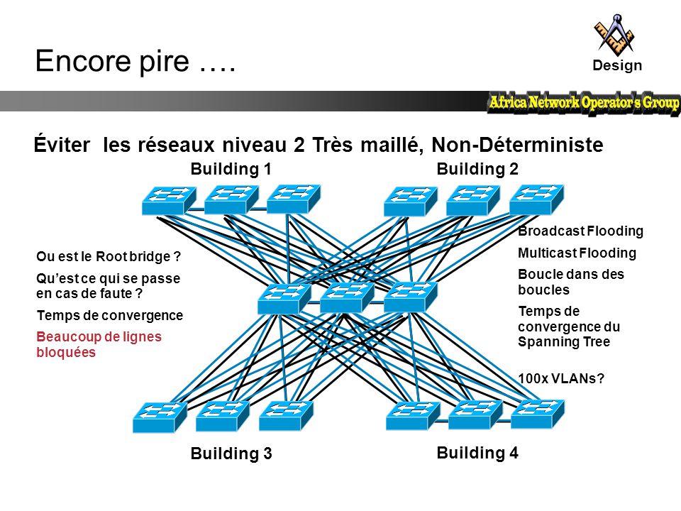 Design Encore pire …. Éviter les réseaux niveau 2 Très maillé, Non-Déterministe. Building 1. Building 2.