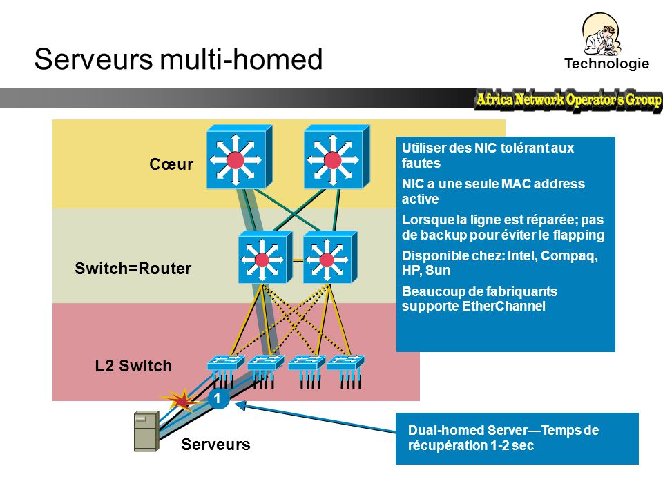 Serveurs multi-homed Cœur Switch=Router L2 Switch Serveurs Technologie