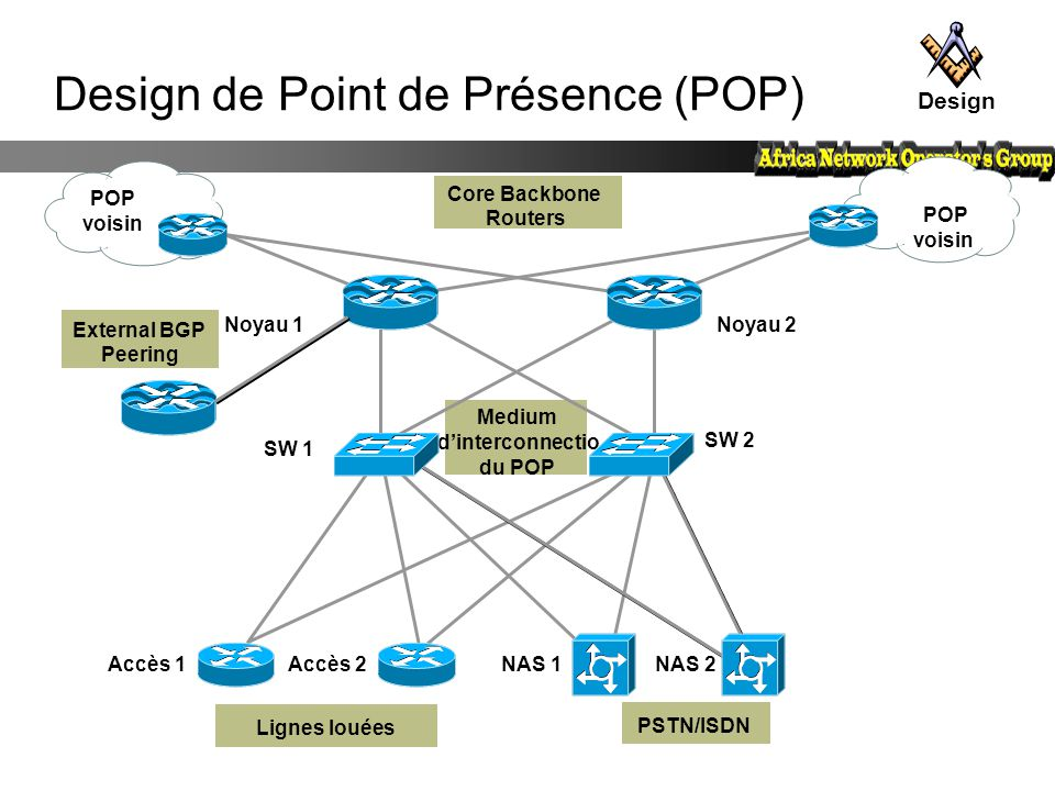 Design de Point de Présence (POP)