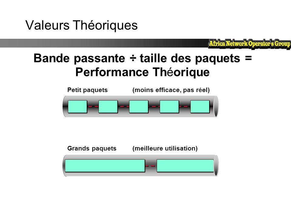Bande passante ÷ taille des paquets = Performance Théorique
