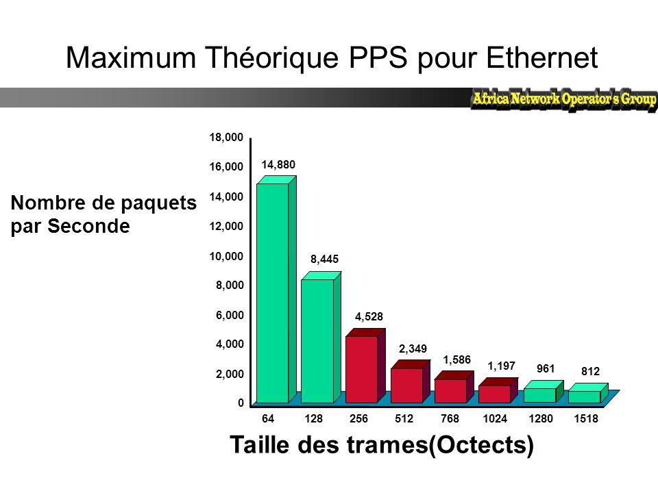 Maximum Théorique PPS pour Ethernet
