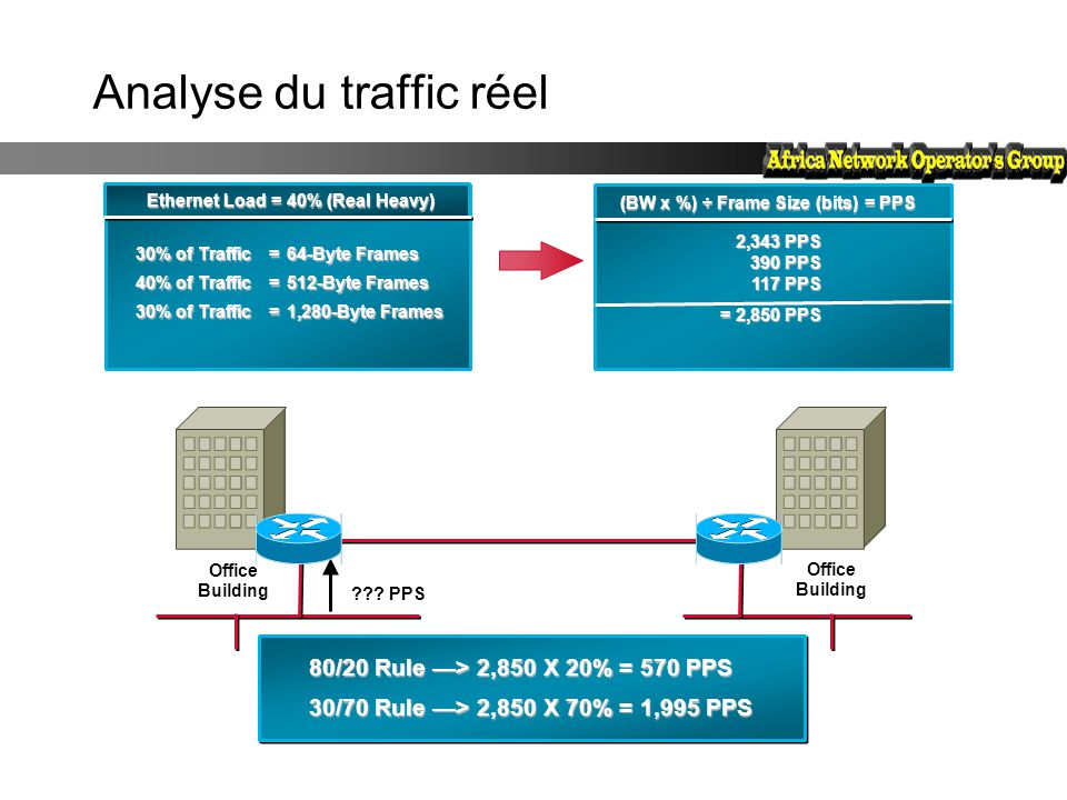 Analyse du traffic réel