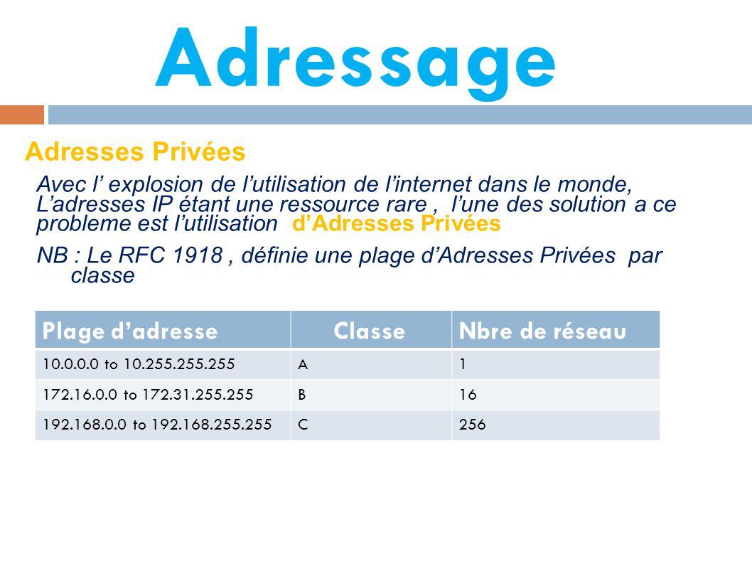Adressage Adresses Privées Plage d'adresse Classe Nbre de réseau