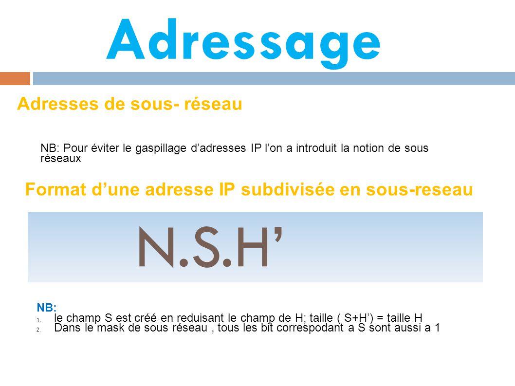 N.S.H' Adressage Adresses de sous- réseau