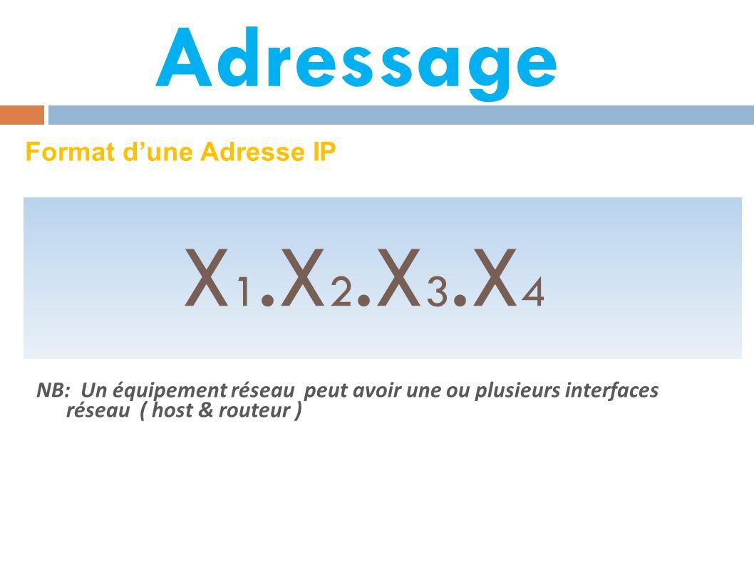 X1.X2.X3.X4 Adressage Format d'une Adresse IP