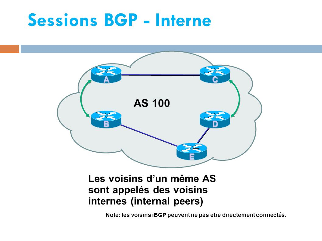 Sessions BGP - Interne AS 100