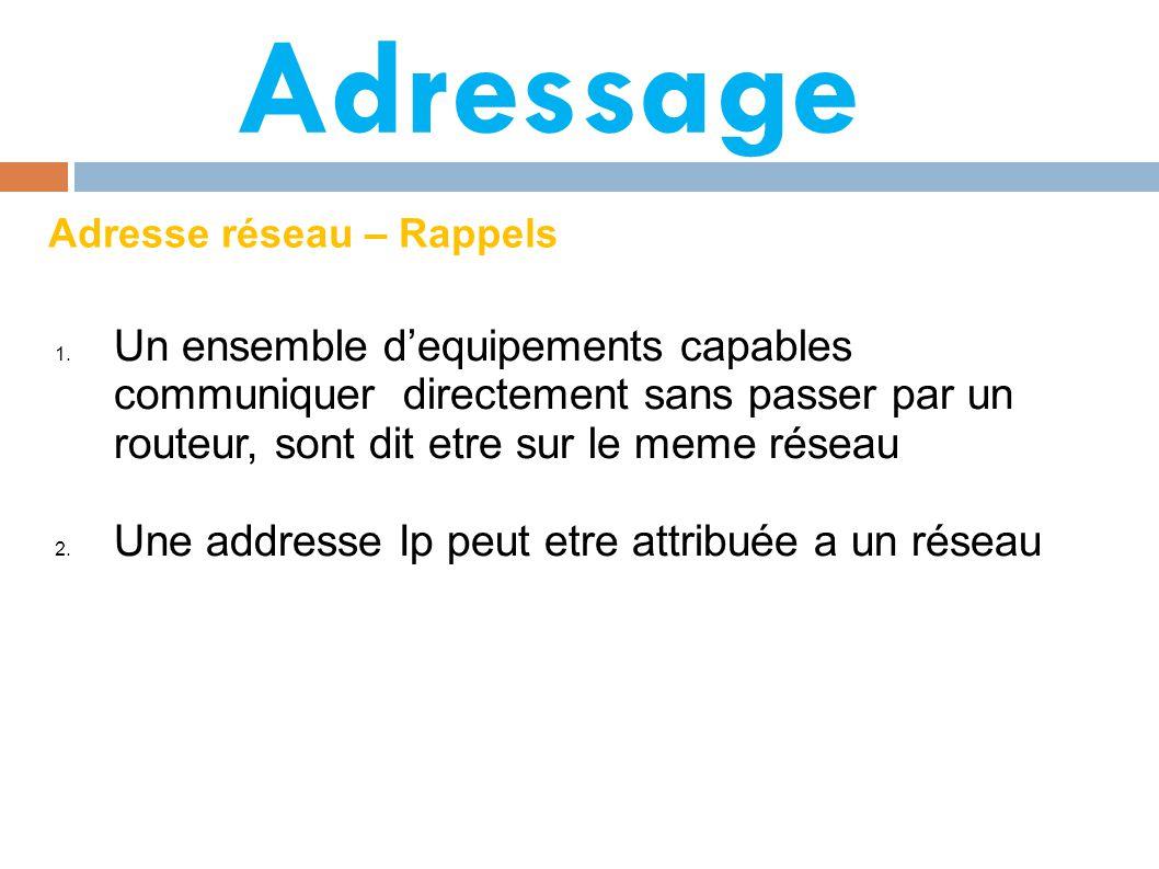Adressage Adresse réseau – Rappels.