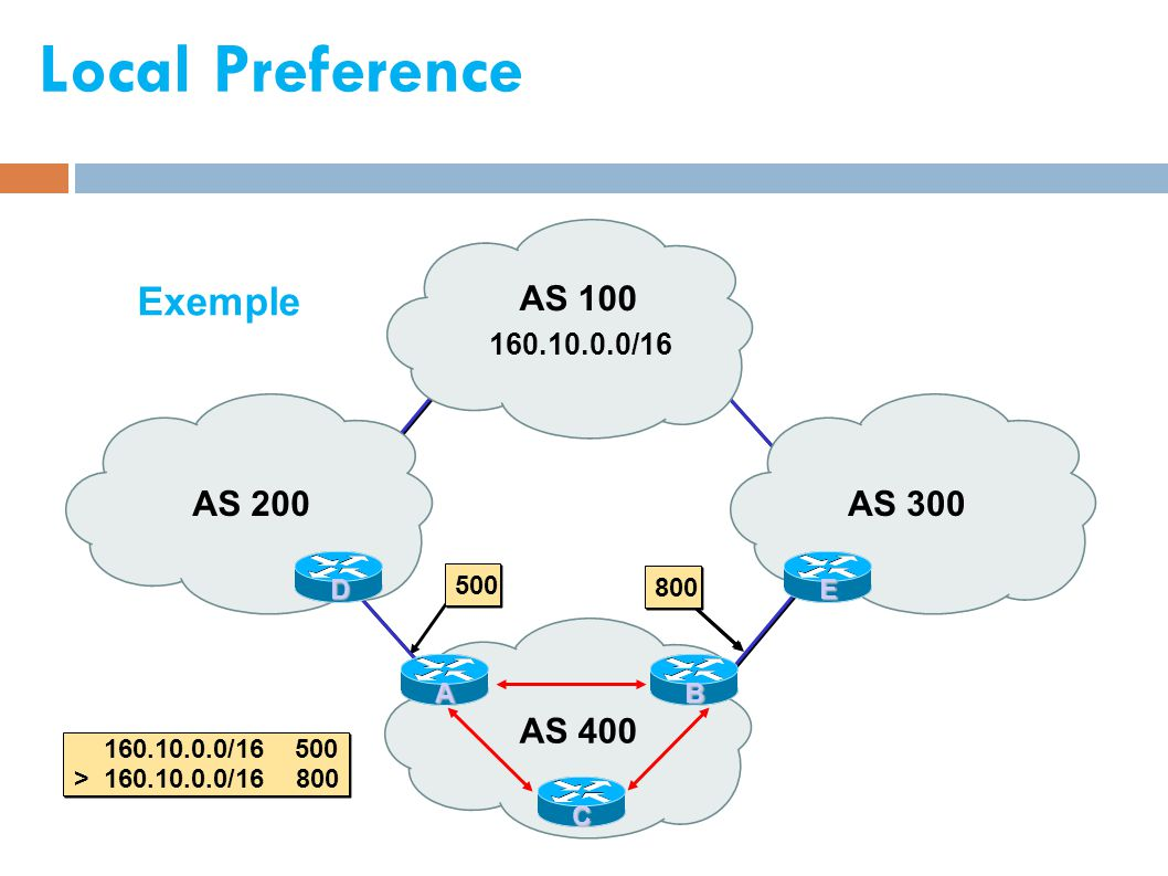 Local Preference Exemple AS 400 AS 200 AS 100 AS 300 160.10.0.0/16 E B