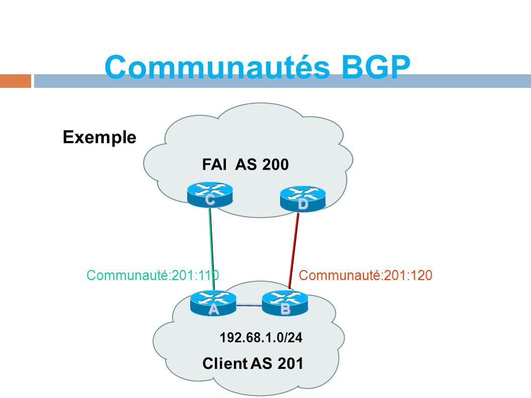 Communautés BGP Exemple FAI AS 200 Client AS 201 C A B D 192.68.1.0/24