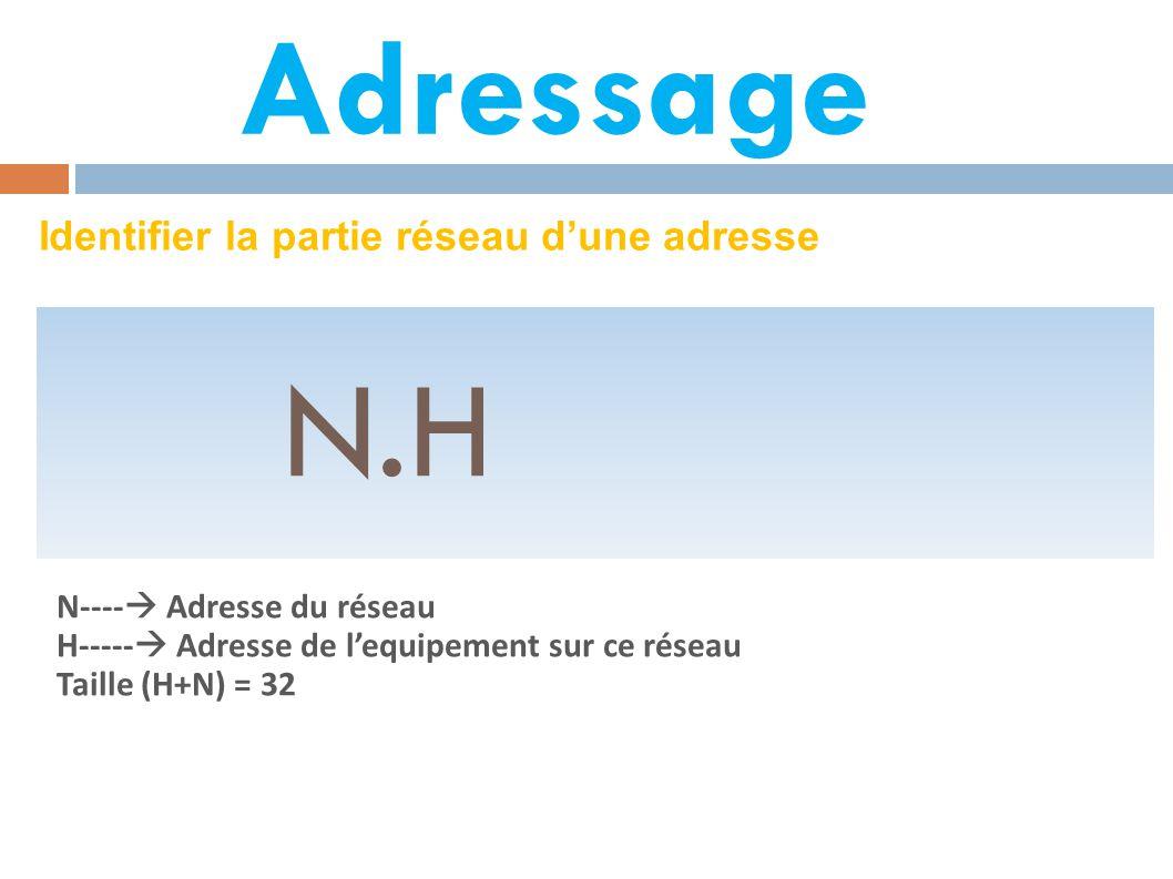 N.H Adressage Identifier la partie réseau d'une adresse