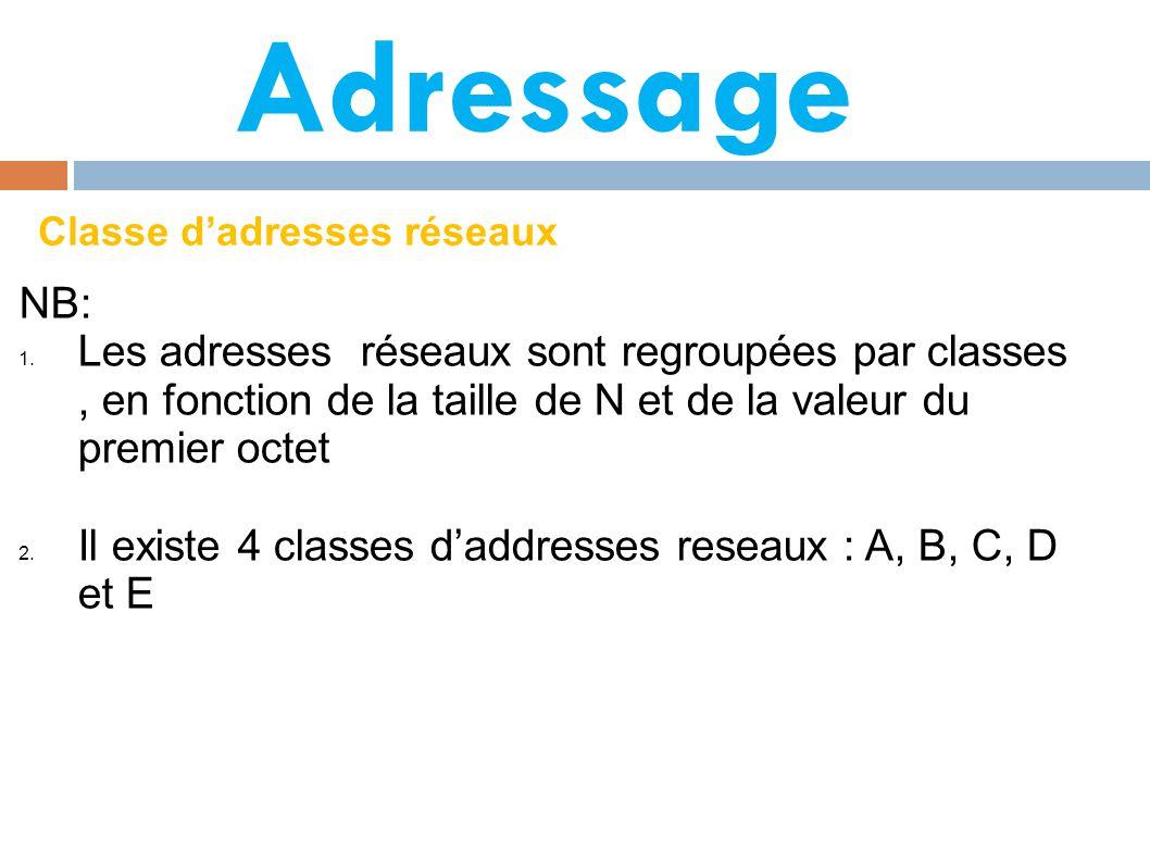 Adressage Classe d'adresses réseaux. NB: