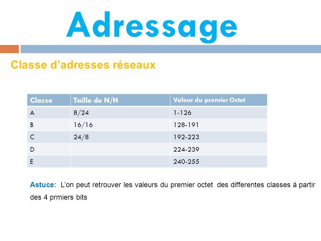 Adressage Classe d'adresses réseaux Classe Taille de N/H