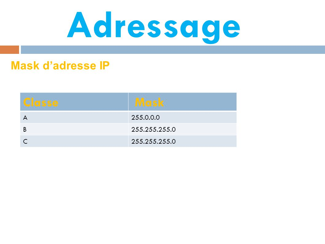 Adressage Mask d'adresse IP Classe Mask A 255.0.0.0 B 255.255.255.0 C