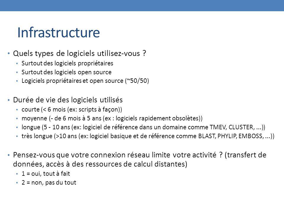 Infrastructure Quels types de logiciels utilisez-vous