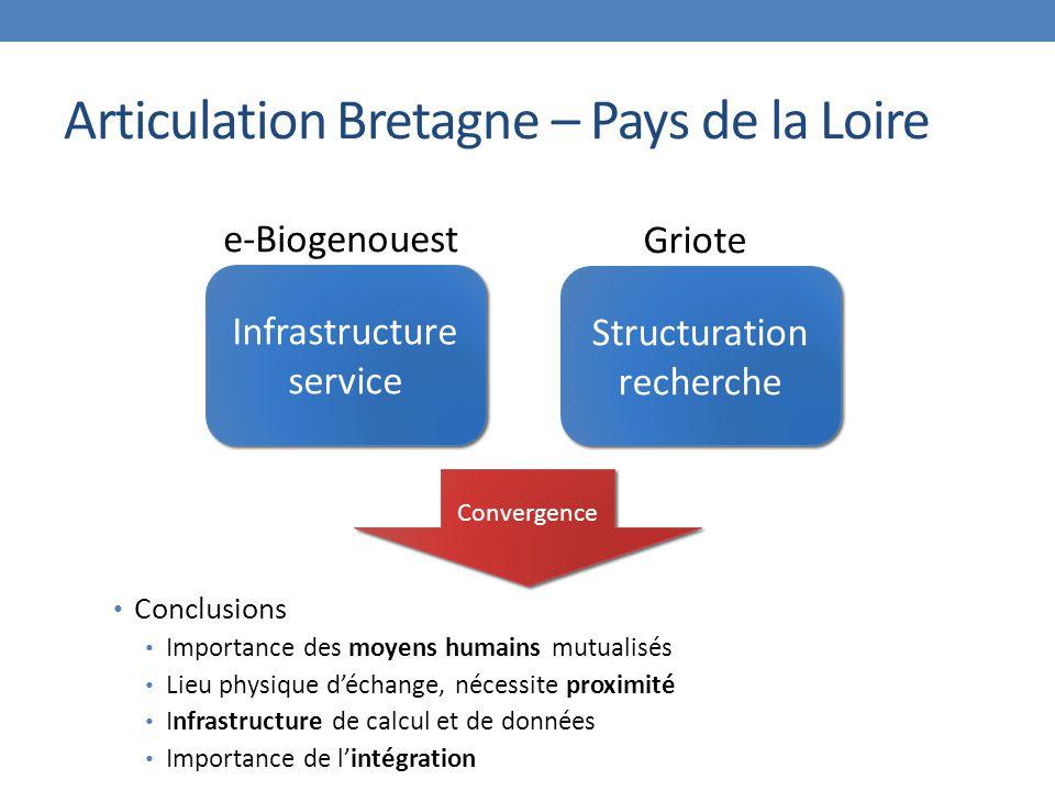 Articulation Bretagne – Pays de la Loire