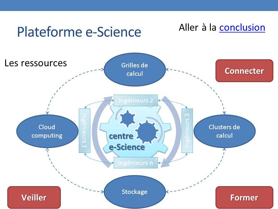 Plateforme e-Science Aller à la conclusion Les ressources Connecter