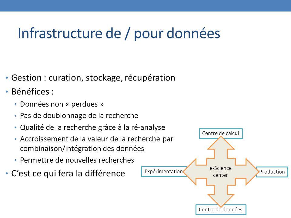 Infrastructure de / pour données