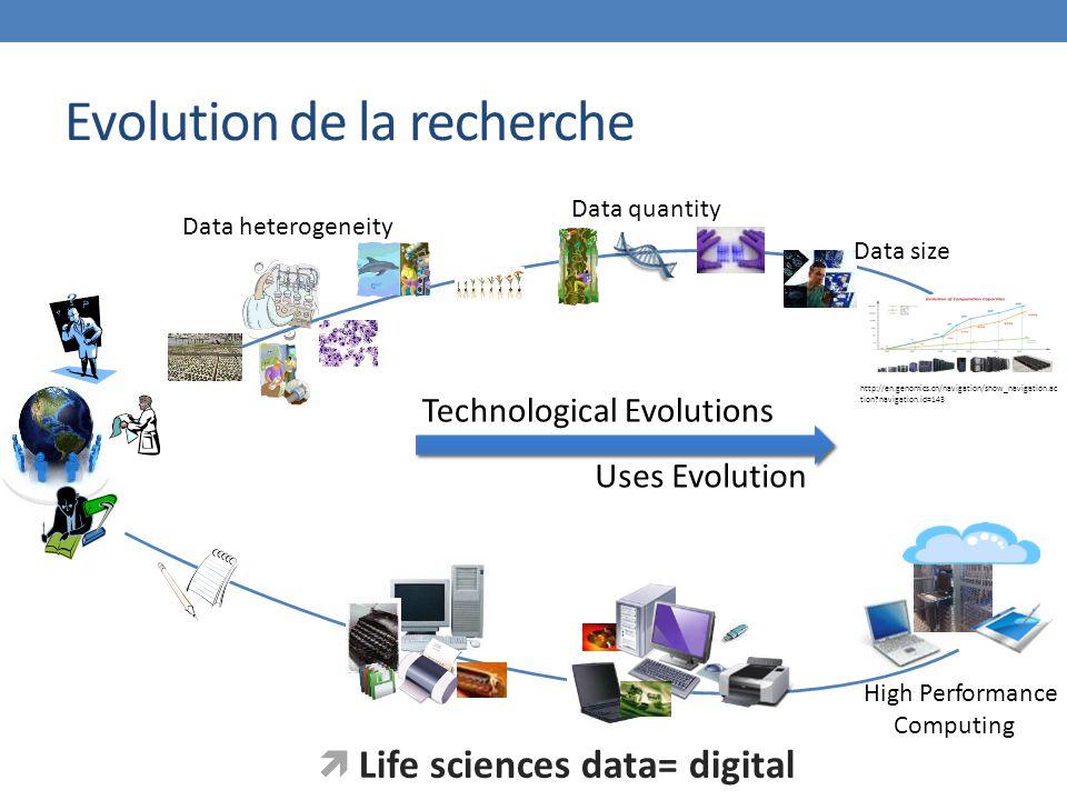 Evolution de la recherche