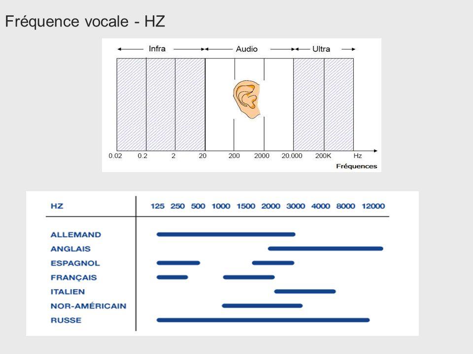Fréquence vocale - HZ