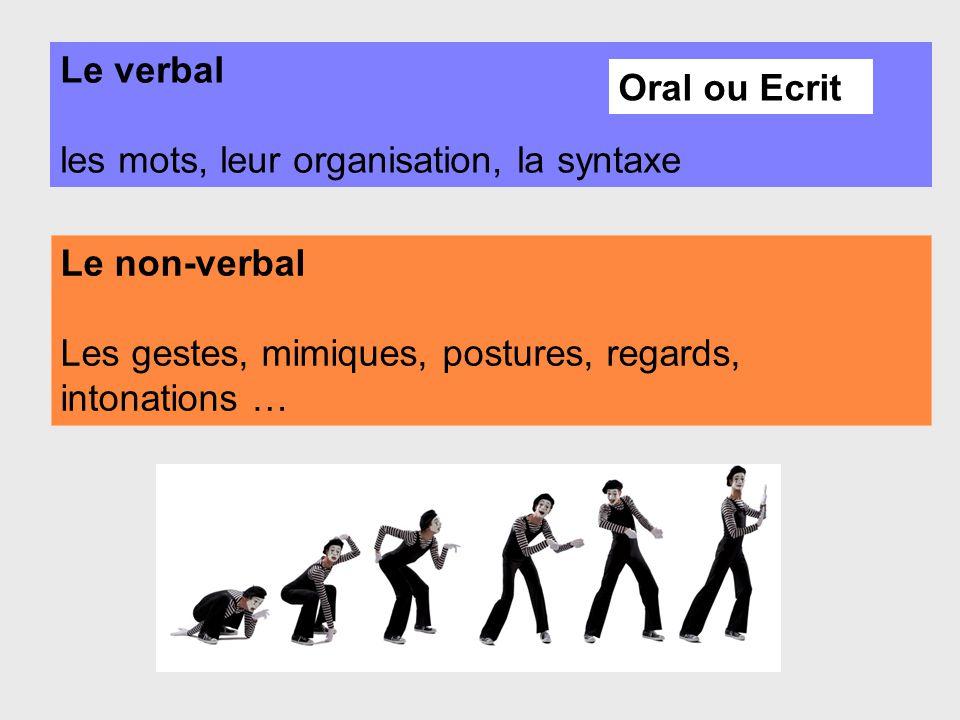 Le verbal les mots, leur organisation, la syntaxe.