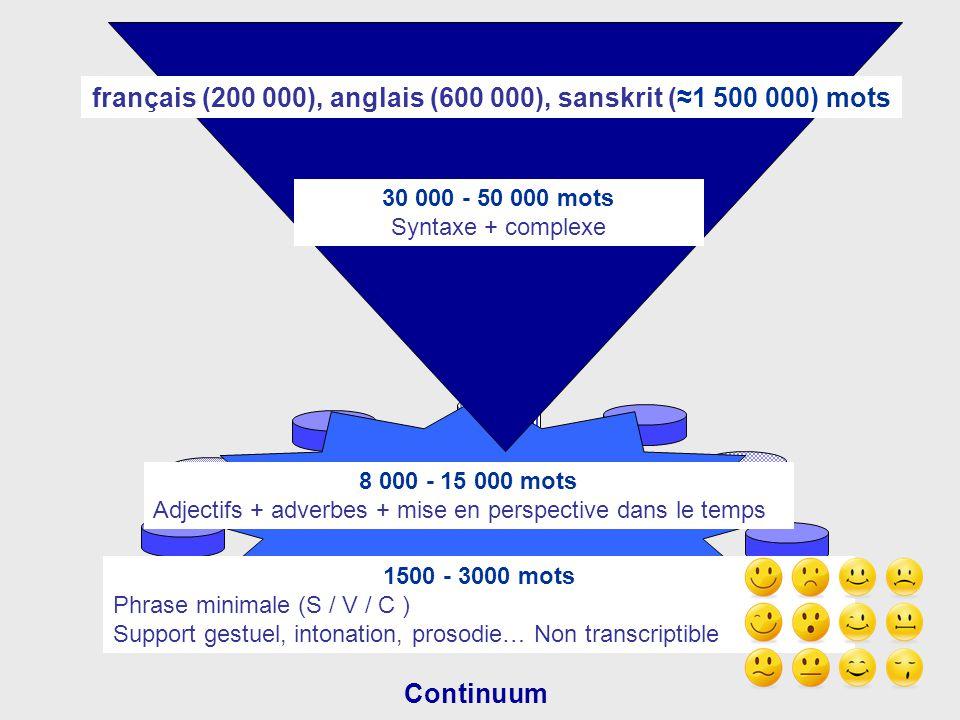 français (200 000), anglais (600 000), sanskrit (≈1 500 000) mots