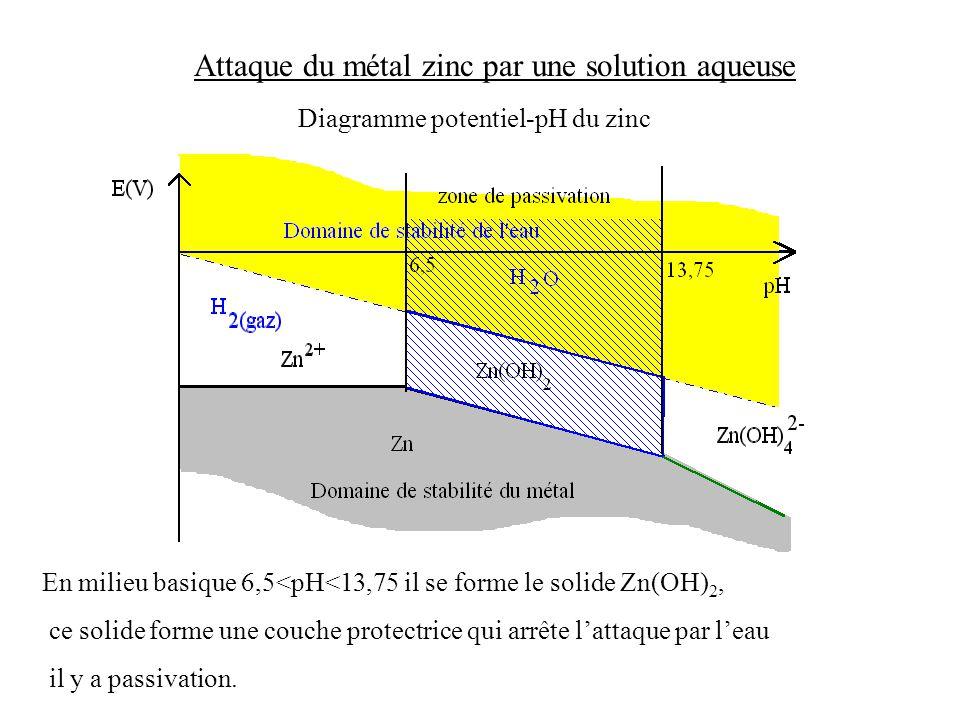 Attaque du métal zinc par une solution aqueuse