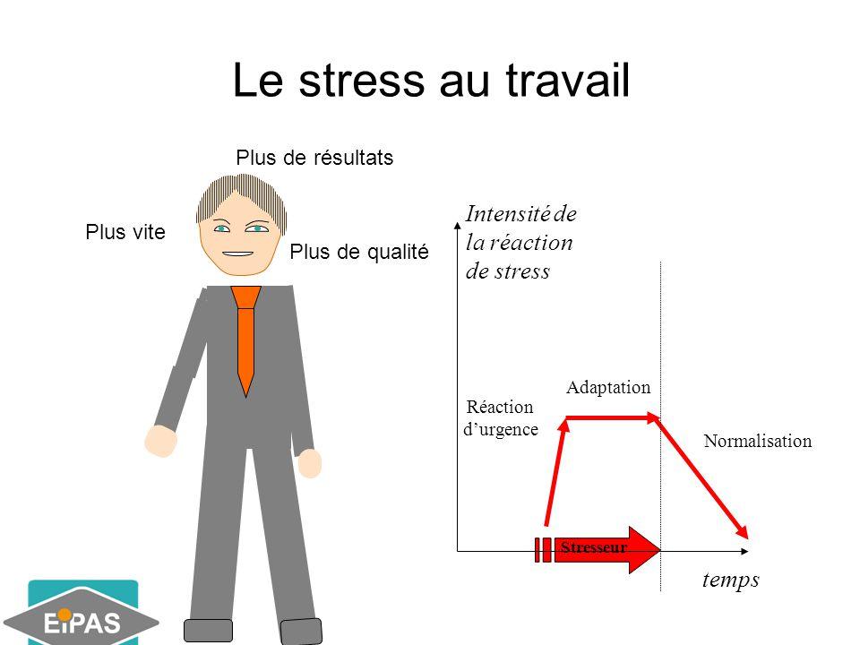 Le stress au travail Intensité de la réaction de stress temps
