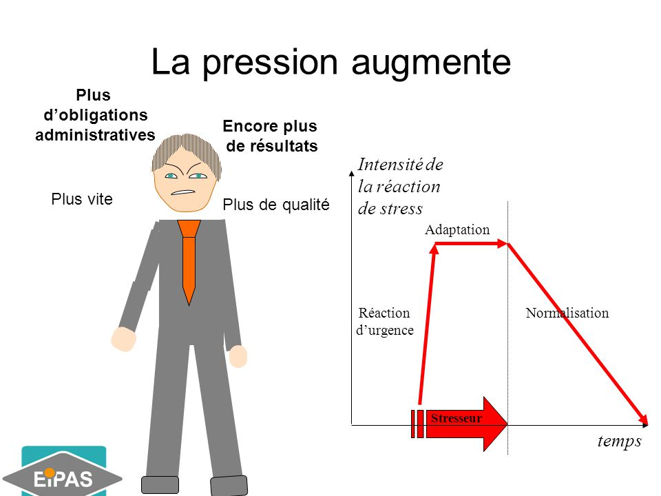 La pression augmente Intensité de la réaction de stress temps Plus