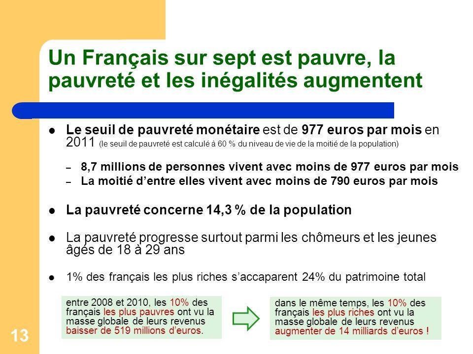 Un Français sur sept est pauvre, la pauvreté et les inégalités augmentent