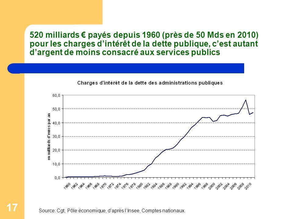 520 milliards € payés depuis 1960 (près de 50 Mds en 2010) pour les charges d'intérêt de la dette publique, c'est autant d'argent de moins consacré aux services publics
