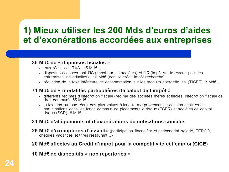 1) Mieux utiliser les 200 Mds d'euros d'aides et d'exonérations accordées aux entreprises