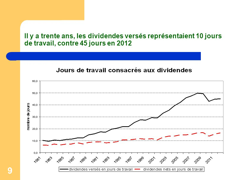 Il y a trente ans, les dividendes versés représentaient 10 jours de travail, contre 45 jours en 2012