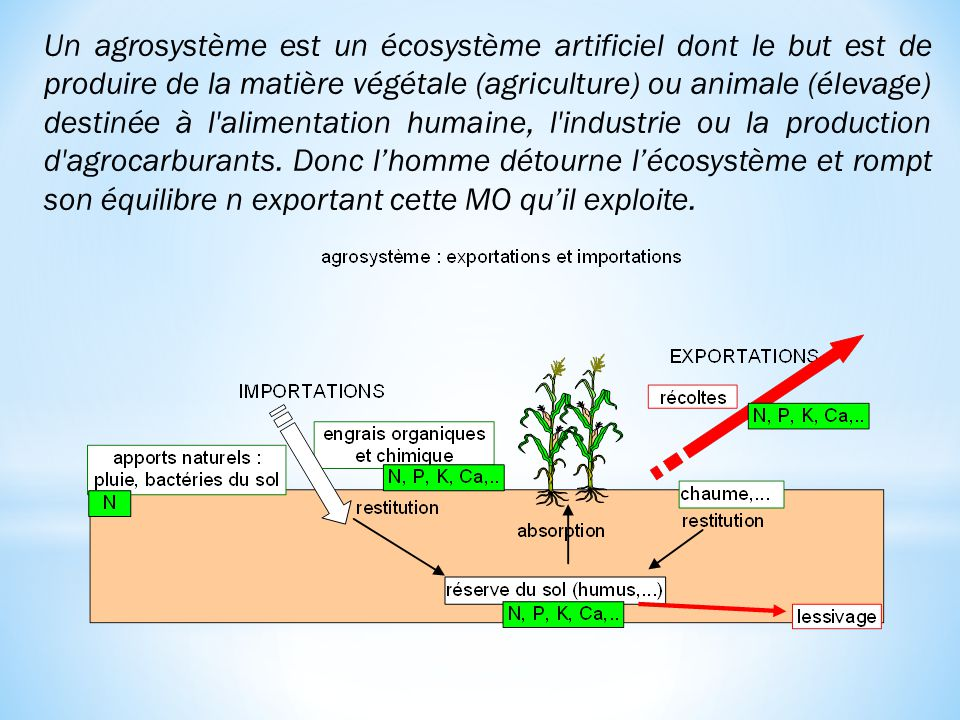 Un agrosystème est un écosystème artificiel dont le but est de produire de la matière végétale (agriculture) ou animale (élevage) destinée à l alimentation humaine, l industrie ou la production d agrocarburants.