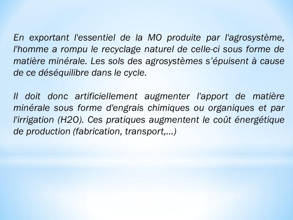En exportant l essentiel de la MO produite par l agrosystème, l homme a rompu le recyclage naturel de celle-ci sous forme de matière minérale. Les sols des agrosystèmes s'épuisent à cause de ce déséquilibre dans le cycle.
