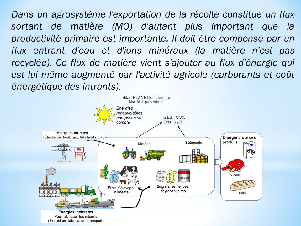 Dans un agrosystème l exportation de la récolte constitue un flux sortant de matière (MO) d autant plus important que la productivité primaire est importante.