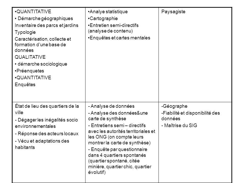 Paysagiste Analye statistique. Cartographie. Entretien semi-directifs (analyse de contenu) Enquêtes et cartes mentales.